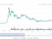 Bitcoin và các giai đoạn của một chu kì thị trường ( phần 1 ) – ICO Việt Nam